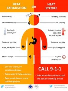 Heat Stoke Graphic